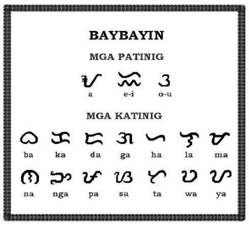 Evolution of the Filipino alphabet